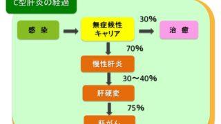 C型肝炎の経過