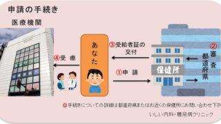ウイルス性肝炎には医療費が助成されます|いしい内科・糖尿病クリニック