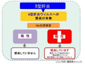 B型肝炎ウイルス感染の検査「